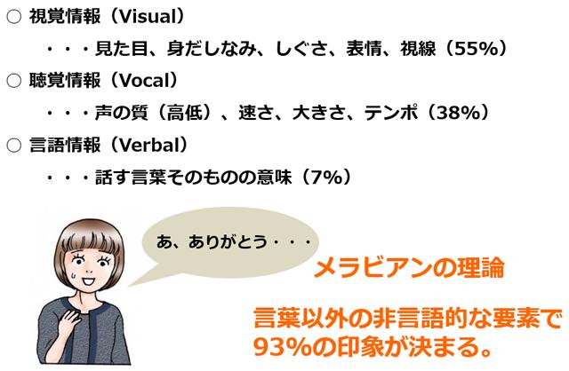 視覚情報:55% 聴覚情報:38% 言語情報:7%