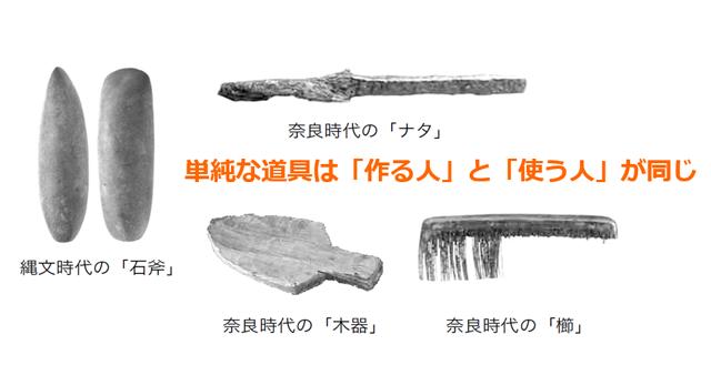 石器や木器などシンプルな道具