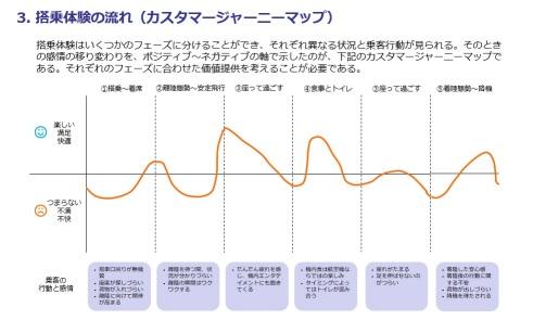 搭乗体験の流れ(カスタマージャーニーマップ)。搭乗体験の各フェーズでの感情の移り変わりをポジティブ/ネガティブの軸で示した。