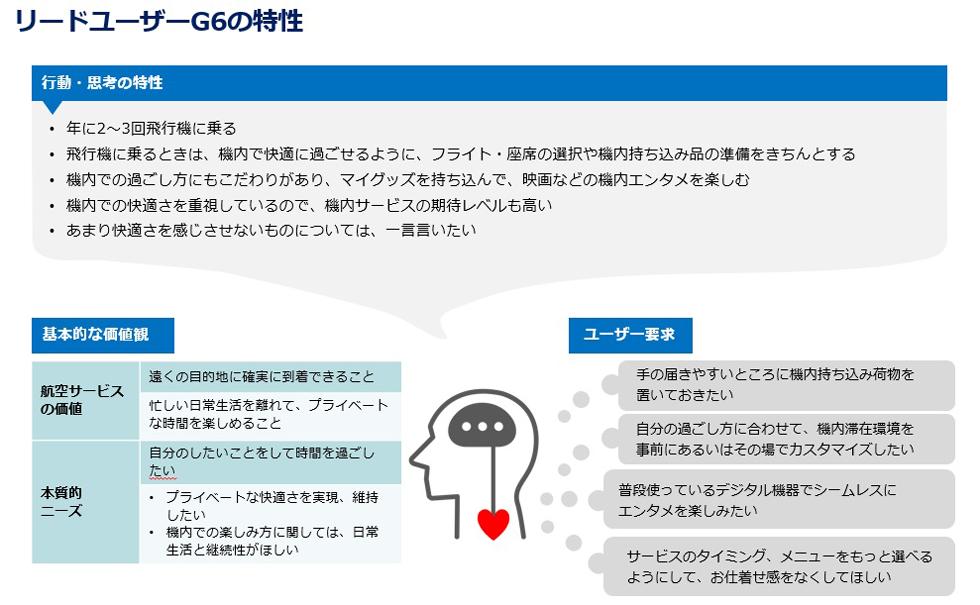 リードユーザーであるG6の特徴を、行動・思考の特性、基本的な価値観、飛行機に対するユーザー要求の大きく3つにわけて整理したもの。