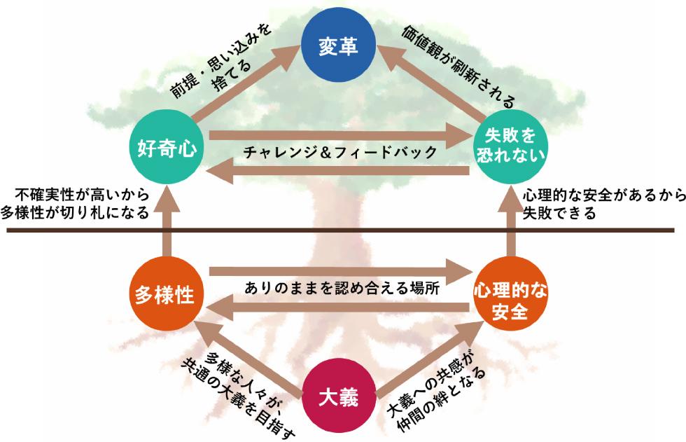 「イノベーティブ・オーガニゼーション・ツリー」の図