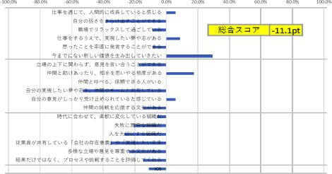 総合スコア(-100pt~100ptの間)、質問別傾向の表