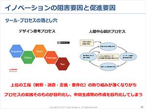 イノベーション創出のための思考法講座1日目[座学編]の資料画像(2)