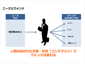 ユーザーエクスペリエンス講座1日目 [ 前編 ] 「人間特性(ヒューマンファクターズ)への理解とHCDの有用性」についての資料画像