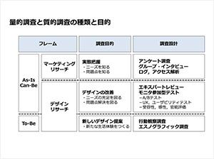 ユーザーエクスペリエンス講座1日目 [ 前編 ] 「ユーザーの利用状況とニーズを把握する」についての資料画像