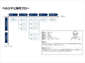 ユーザーエクスペリエンス講座1日目 [ 前編 ] 「ユーザーの要求からデザインの要件を導く」についての資料画像