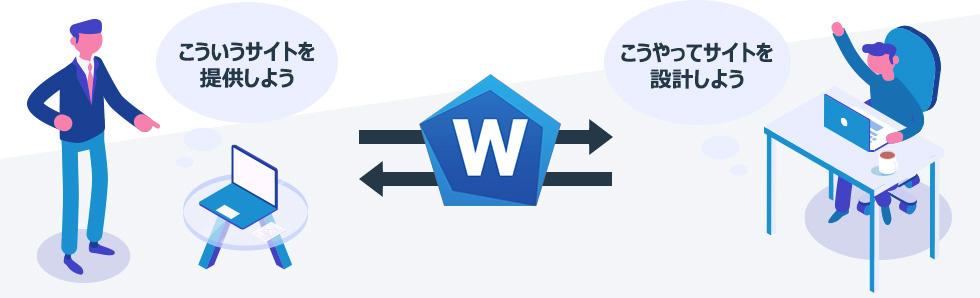WAIV - ウェブアクセシビリティ評価ツールの活用イメージ図