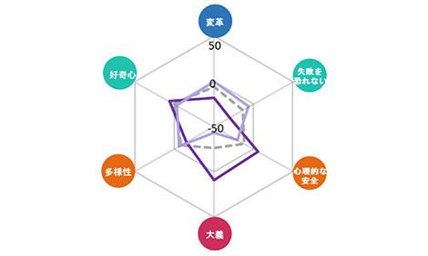 要素別傾向(全体、職階別)のグラフ