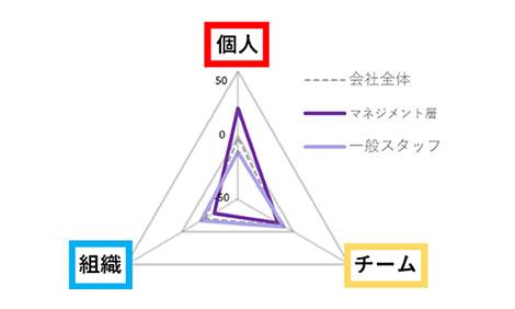 視点別傾向(全体、職階別)のグラフ